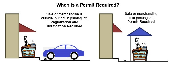When is a Permit required?