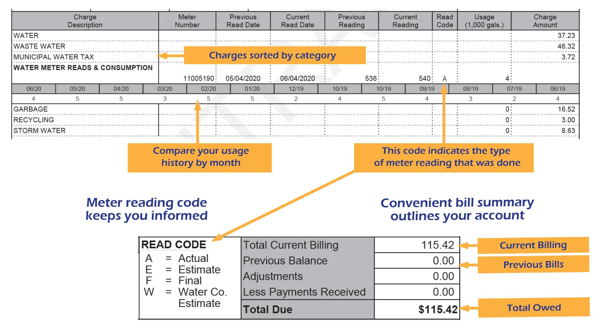 Summary of Sunrise Utility bill features including charges sorted by category, usage history, meter readings, and bill summary